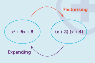 Algebra - Expanding and Factorizing
