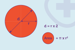 Worked example of the diameter of a circle and the area of a circle