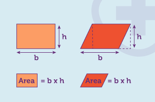 Worked example for the area of a square and the area of a parallelogram
