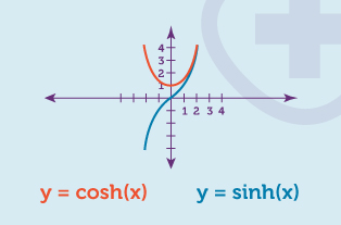 Worked example of hyperbolic functions on a graph